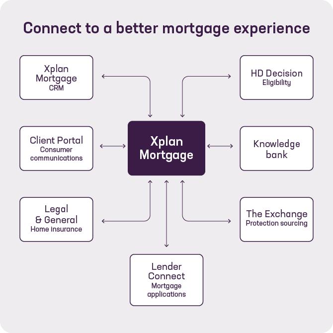 Xplan mortgage integrations